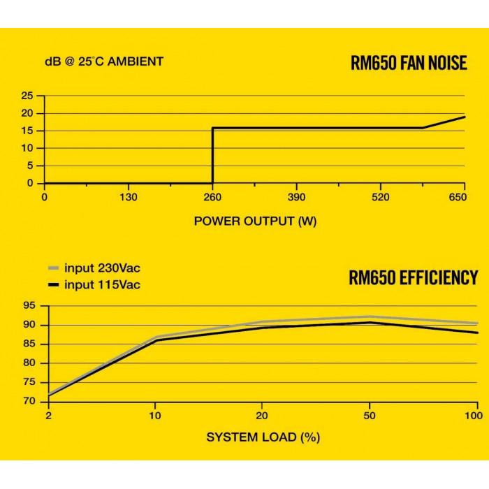 Corsair RM Series™ RM650 — مزود الطاقة